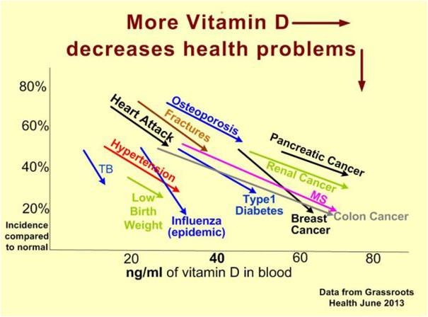 Vitamin D Levels Are Key To Cancer Prevention Nutritioncanheal